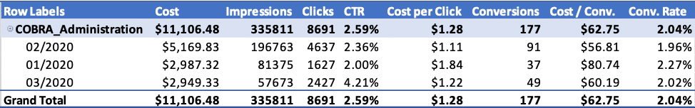 Example of a Google Search Ad campaign using Max Clicks bid strategy
