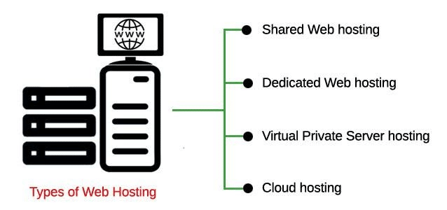 layout of the different types of web hosting in a chart