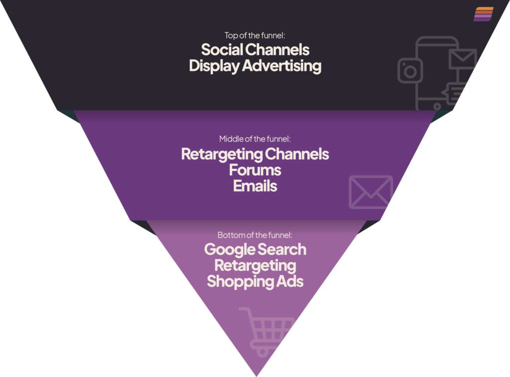 example of how user intent is factored into each section of the sales funnel corresponding to digital ad channels