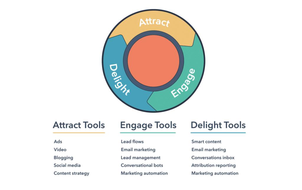 example of inbound marketing strategies