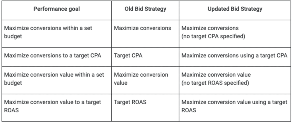 example of a chart showcasing the difference between the old Google Ads bid strategy and the updated Google Ads strategy